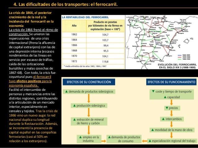 Bloque8 pervivencia y transformaciones econ micas en el for Sucursales banco santander barcelona