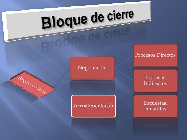 )<br />Bloque de cierre<br />Evaluación final<br />Es el espacio dedicado a comprobar y generar resultados<br />de la labo...