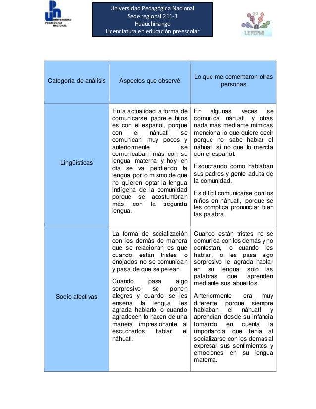 Universidad Pedagógica Nacional Sede regional 211-3 Huauchinango Licenciatura en educación preescolar Categoría de análisi...
