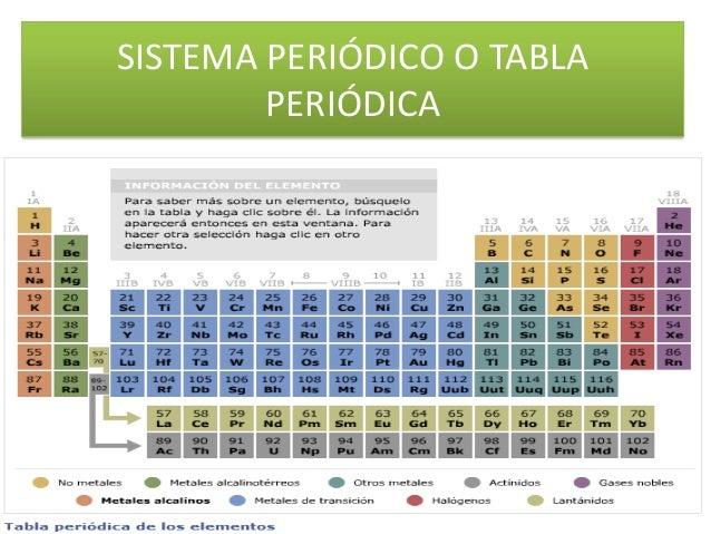 Bloque d de la tabla peridica sistema peridico o tabla peridica urtaz Images