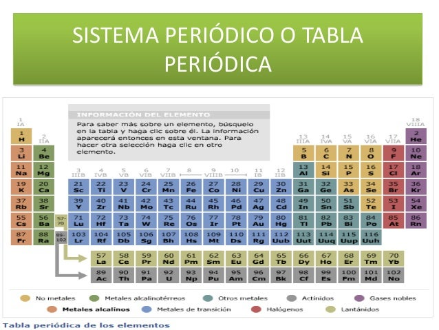 Bloque f de la tabla peridica sistema peridico o tabla peridica urtaz Choice Image