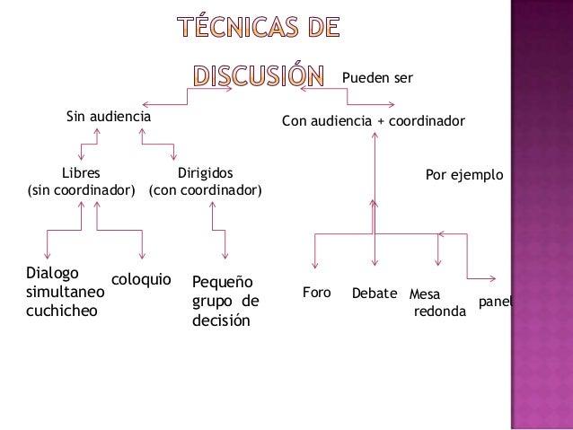 Pueden serSin audiencia Con audiencia + coordinadorLibres(sin coordinador)Dirigidos(con coordinador)Dialogosimultaneocuchi...