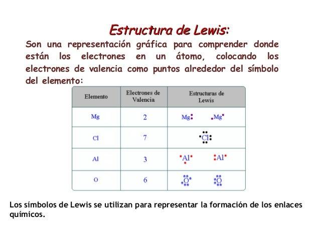 Perfecto Diagramas De Electrón Punto Y Lewis Estructuras De Hoja De ...