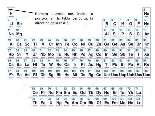Bloque ii atomo y particulas parte i quimica i 2017 8 18 8 10 8 urtaz Choice Image