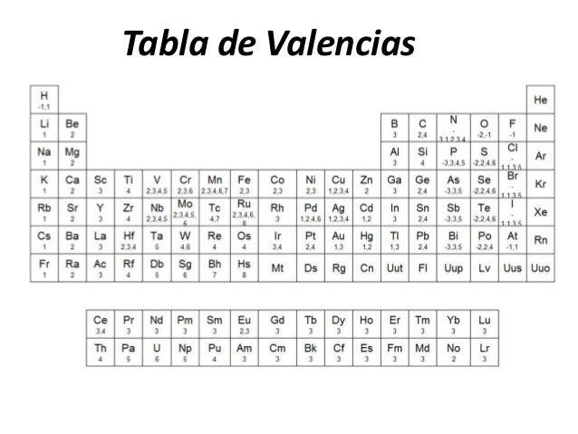 tabla periodica cin valencias gallery periodic table and sample tabla periodica 2017 con valencias images periodic - Tabla Periodica Con Valencias Trackidsp 006