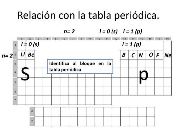 55 relacin con la tabla peridica - Tabla Periodica 2017 Pdf