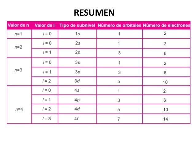 67 - Tabla Periodica De Los Elementos Con Configuracion Electronica Pdf