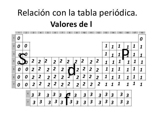 69 - Tabla Periodica 2017 Pdf