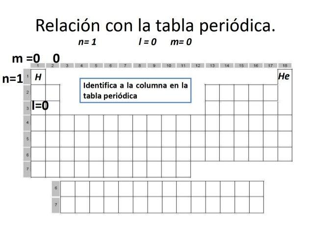 a o b fila spdf 78 configuracin electrnica empleando la tabla peridica - Tabla Periodica 2017 Pdf
