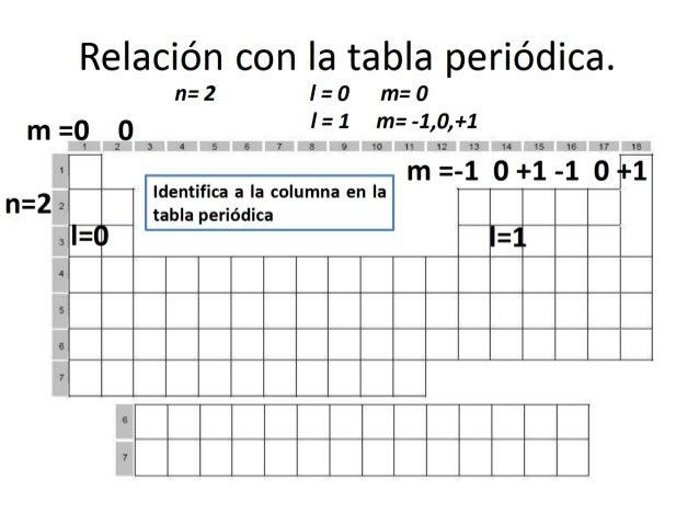 82 nota configuraciones electrnicas de los elementos de la tabla peridica - Tabla Periodica De Los Elementos Con Configuracion Electronica Pdf