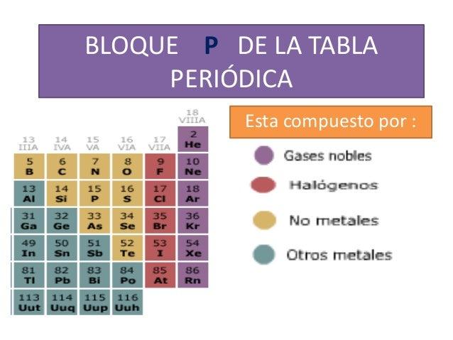 Bloque p de la tabla peridica bloque p de la tabla peridica esta compuesto por urtaz Images