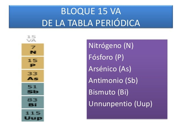 Bloque p de la tabla peridica 32 bloque 15 va de la tabla peridica urtaz Image collections