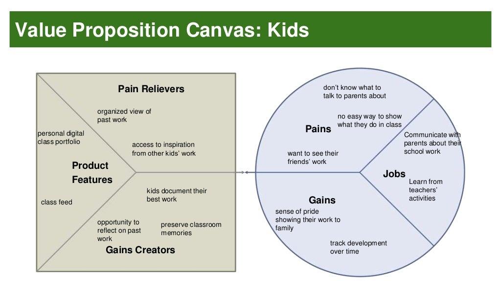 Value Proposition Canvas Kids Jobs