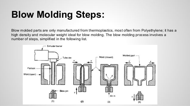 Blow Molding: How It Works