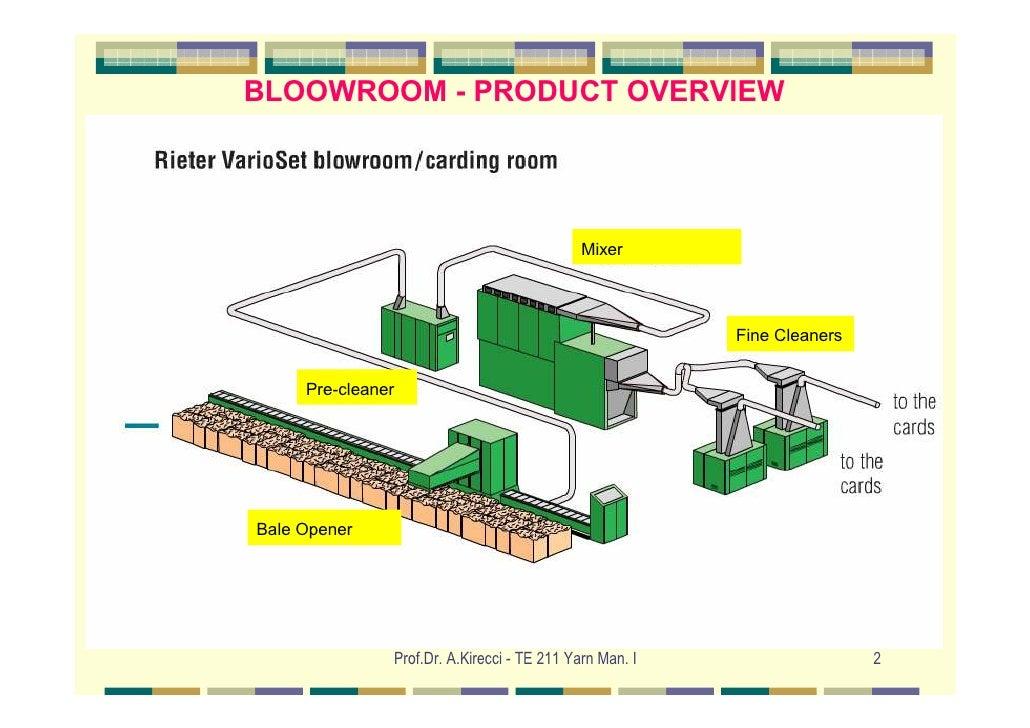 Blowroom Slide 2