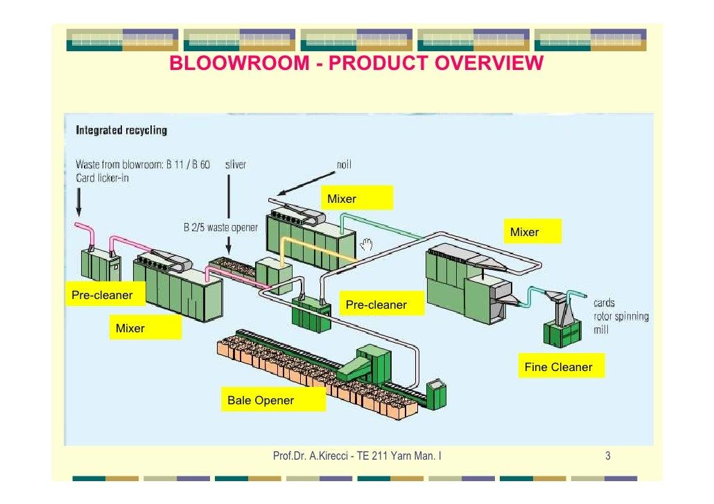 Blowroom Slide 3