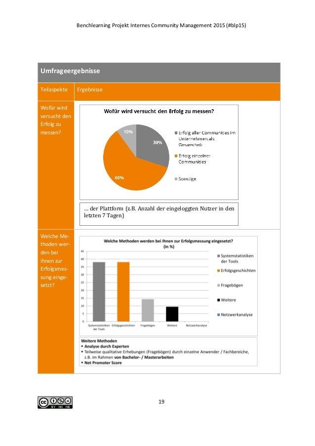 Benchlearning Projekt Internes Community Management 2015 (#blp15) 19 Umfrageergebnisse Teilaspekte Ergebnisse Wofür wird v...