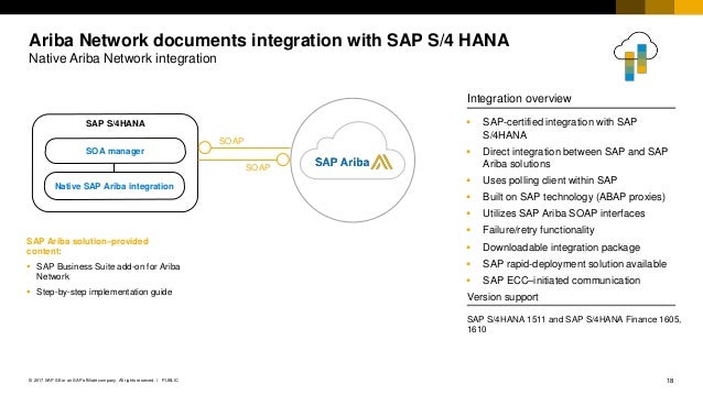 Use SAP Ariba Solutions as a Natural Extension of Your ERP