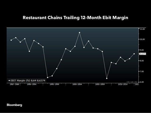 Restaurant Chains Trailing 12-Month Ebit Margin