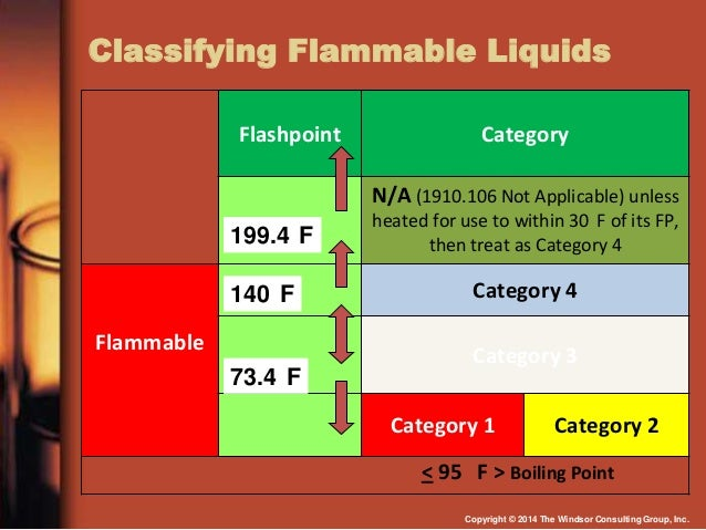 OSHA Compliance with Flammable and Combustible Liquids