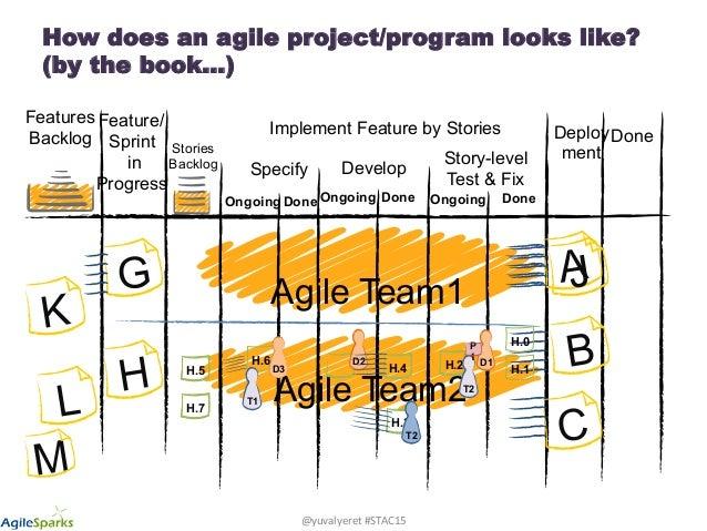 Agile Testing FAQs and Mythbuster - Software Testing Atlanta Conference 2015 Slide 2