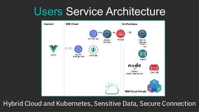 """https TLS Certificate Users """"Back-end"""" Application Kubernetes Deployment, Private Cloud, On-premises"""