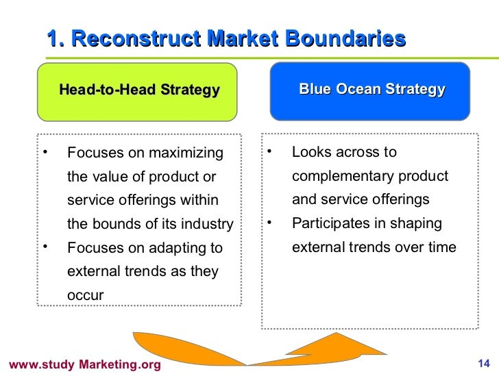 1. Reconstruct Market Boundaries <ul><li>Focuses on maximizing the value of product or service offerings within the bounds...