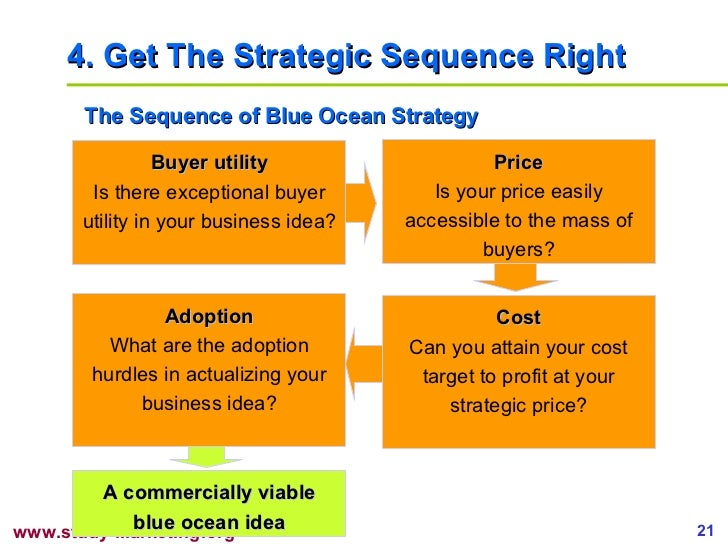 4.  Get The Strategic Sequence Right The Sequence of Blue Ocean Strategy Buyer utility Is there exceptional buyer utility ...