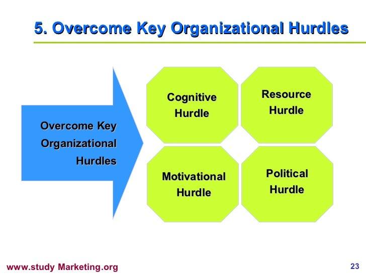 5.  Overcome Key Organizational Hurdles Overcome Key Organizational Hurdles Cognitive Hurdle Motivational Hurdle Resource ...