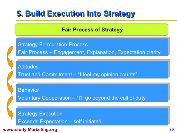 5. Build Execution Into Strategy Fair Process of Strategy Strategy Formulation Process Fair Process – Engagement, Explanat...