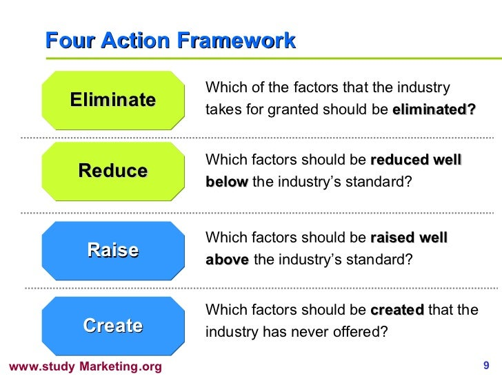 blue ocean strategy four action framework Blue ocean strategy: analytical tools & frameworks september 16, 2010 central to value innovation & creation of blue oceans diagnostic & action framework the four actions frameworkquestion by question.