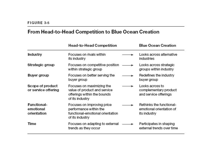 Blue ocean strategy method templates 11 pronofoot35fo Choice Image