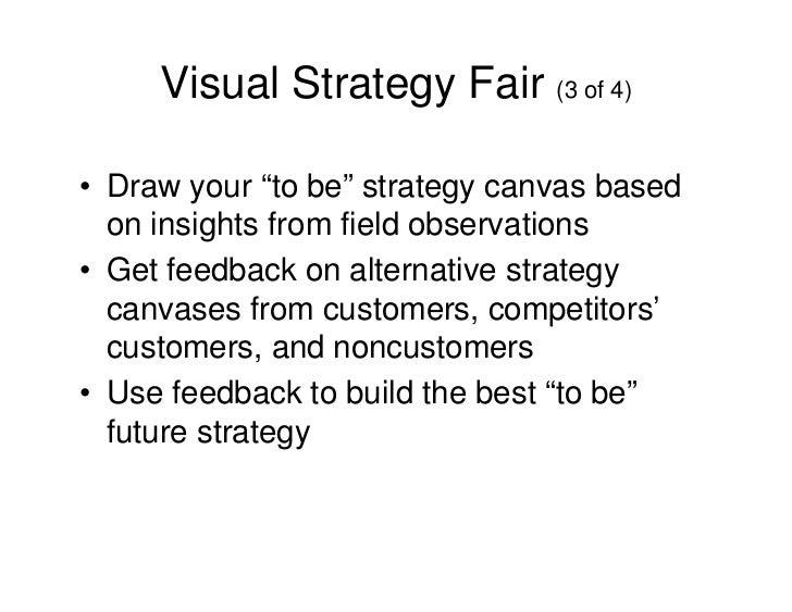 Blue Ocean Strategy (Method Templates)