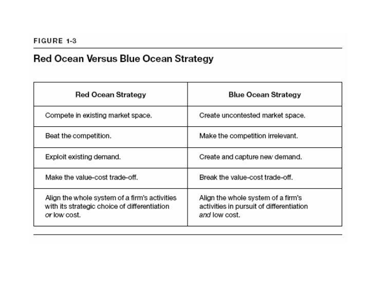 Blue ocean strategy method templates strategy map excel template pronofoot35fo Choice Image