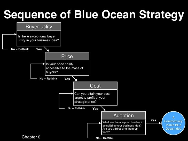 """blue ocean strategy summary essay More essay examples on marketing rubric according to """"blue ocean strategy"""" by w chan kim and renee mauborgne they analyzed many strategic move from different business sectors, and they found out that most of the enterprises mainly compete with competitors by means of price."""