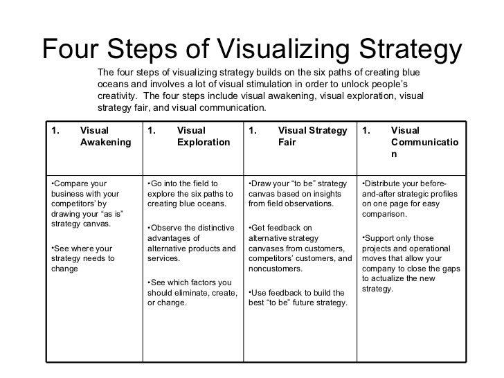 Best Summarizing Strategies
