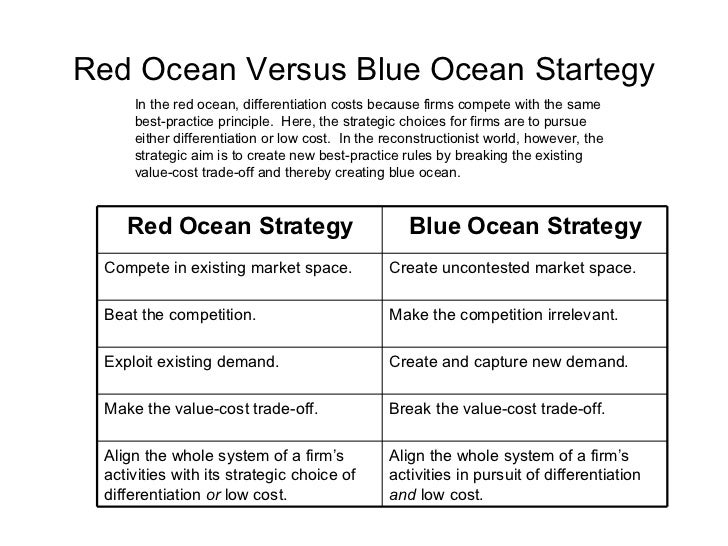the blue ocean strategy simulation The course is built arround the blue ocean strategy (bos) disruptive and  bestseller idea, and students will participate in the boss business strategy  simulation.