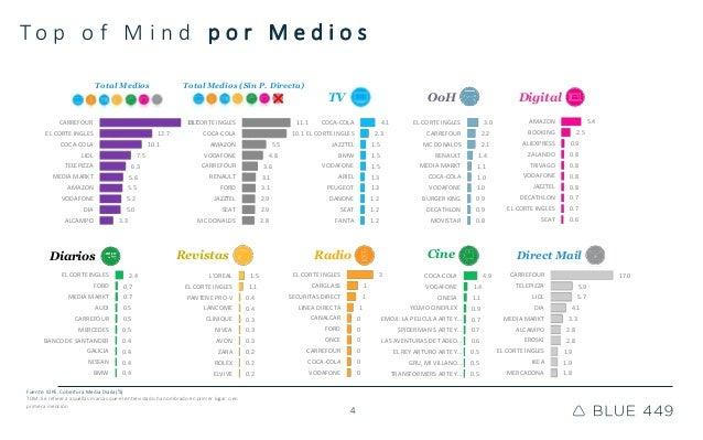4 T o p o f M i n d p o r M e d i o s TV OoH RevistasDiarios Digital Radio Cine Direct Mail Total Medios Total Medios (Sin...