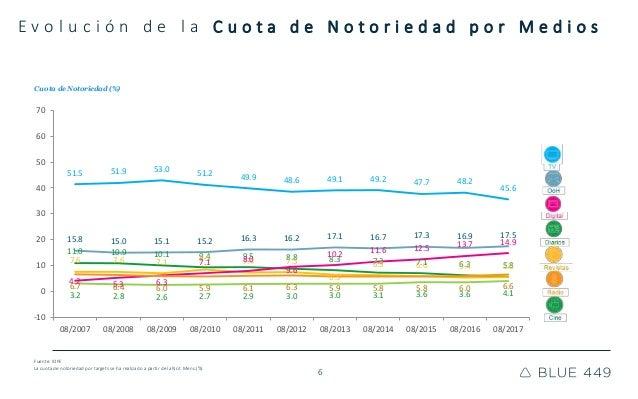 6 E v o l u c i ó n d e l a C u o t a d e N o t o r i e d a d p o r M e d i o s Cuota de Notoriedad (%) Fuente: IOPE La cu...