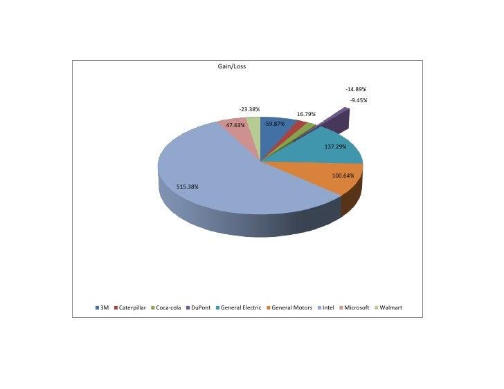 Gain/Loss                                                                                         -14.89%                 ...