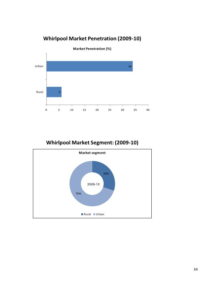 whirlpool market segment and target This statistic represents the projected size of the global pharmaceutical packaging machinery market  pharmaceutical packaging machinery segment  whirlpool.