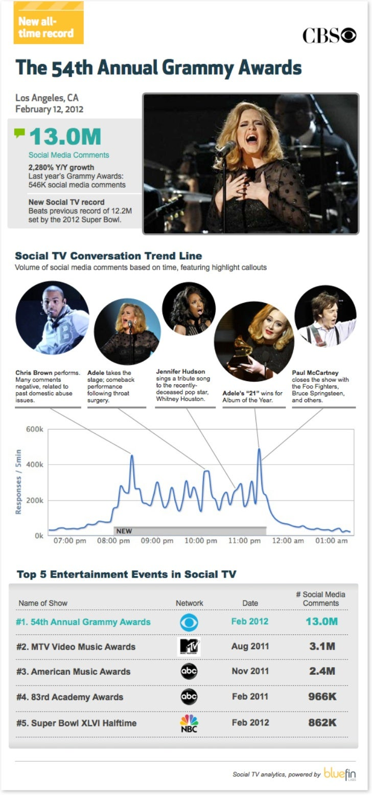 Social TV Data for the 2012 Grammy Awards - Bluefin Labs
