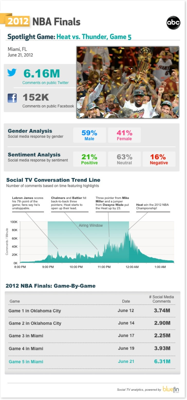 Social TV Data for the 2012 NBA Finals - Bluefin Labs