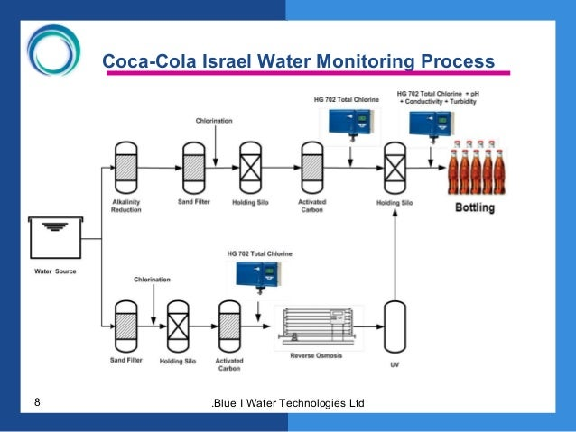 monitoring system of coca cola Coca-cola swaziland uses wonderware  coca-cola swaziland selected system integrator systems anywhere coastal  passive monitoring of energy usage is.
