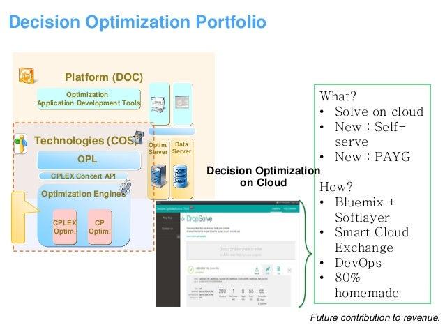 Bluemix Paris Meetup - Optimization on Cloud (DOcloud) - 14 octobre …