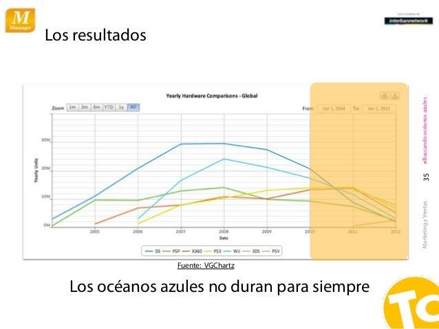 Los resultados                                              #Buscando océanos azules                                      ...