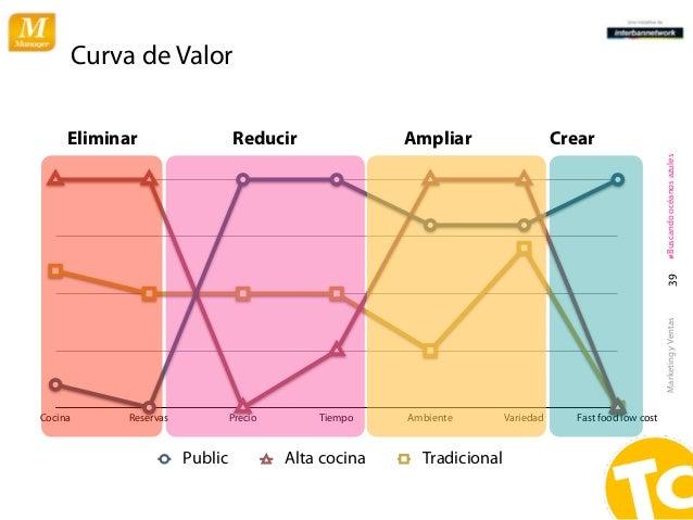Curva de Valor     Eliminar                   Reducir                Ampliar                    Crear                     ...