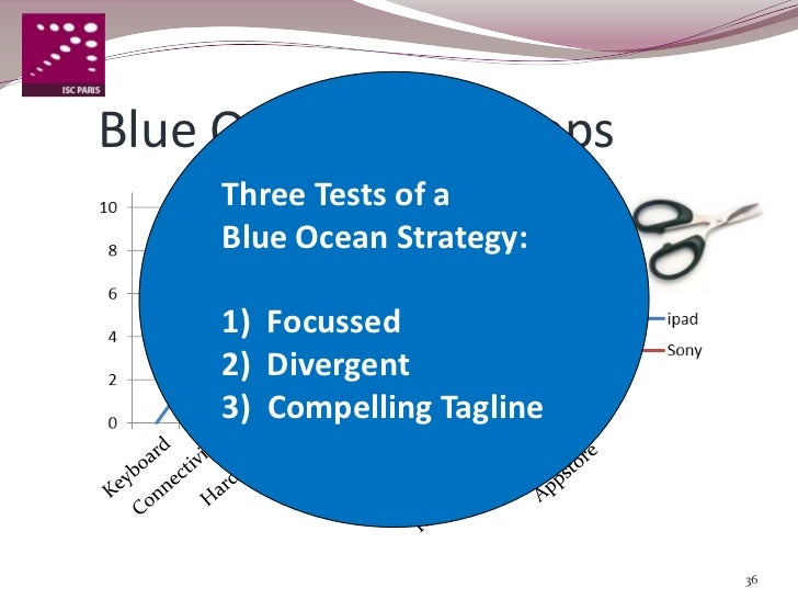what is the blue ocean strategy