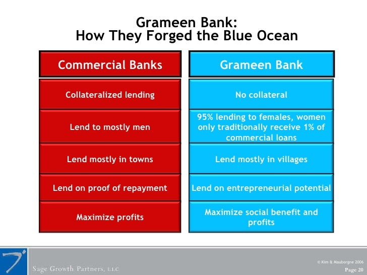 Grameen Bank:  How They Forged the Blue Ocean  © Kim & Mauborgne 2006 Commercial Banks Grameen Bank Collateralized lending...