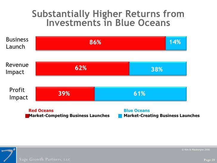 Substantially Higher Returns from Investments in Blue Oceans Business  Launch Revenue  Impact Profit  Impact © Kim & Maubo...